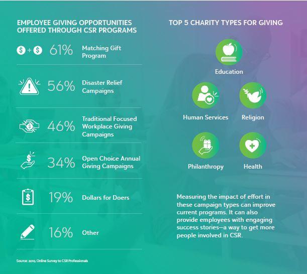 CSR Programs as Employee Engagement Tools